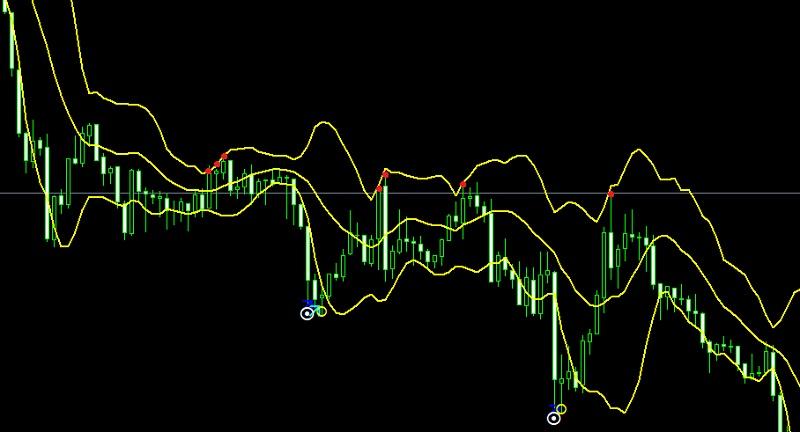 バイナリーオプションの経済指標は値動きの法則を理解すること