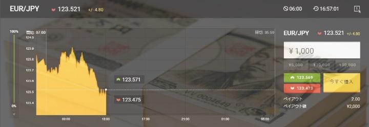 資金はどのくらい必要?