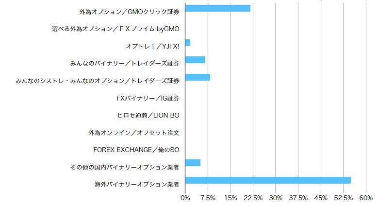バイナリーオプションの国内業者と海外業者の利用割合
