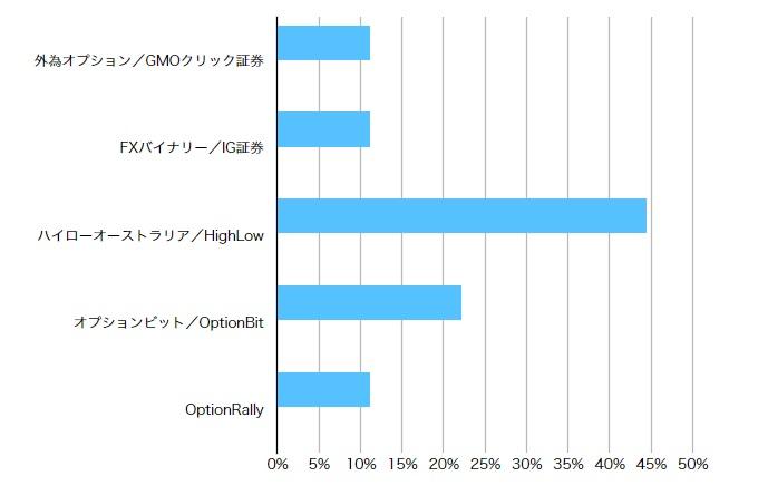 バイナリーオプション利用者:勝率55%以上の選択業者