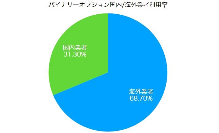 バイナリーオプション国内業者と海外業者の利用率
