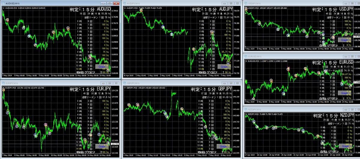 MT4のチャートを全表示させる