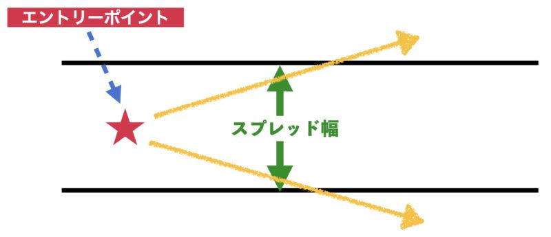 スプレッド解説図