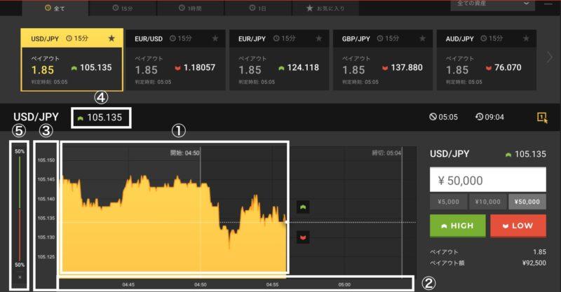 ハイローオーストラリアのチャート画面